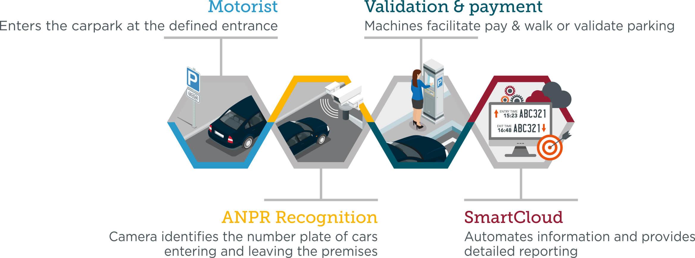 ANPR - Smart Parking